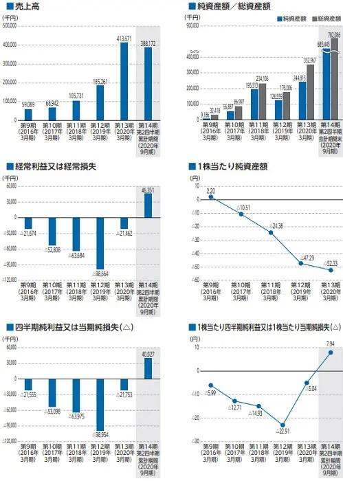 ココペリ(4167)IPOの業績