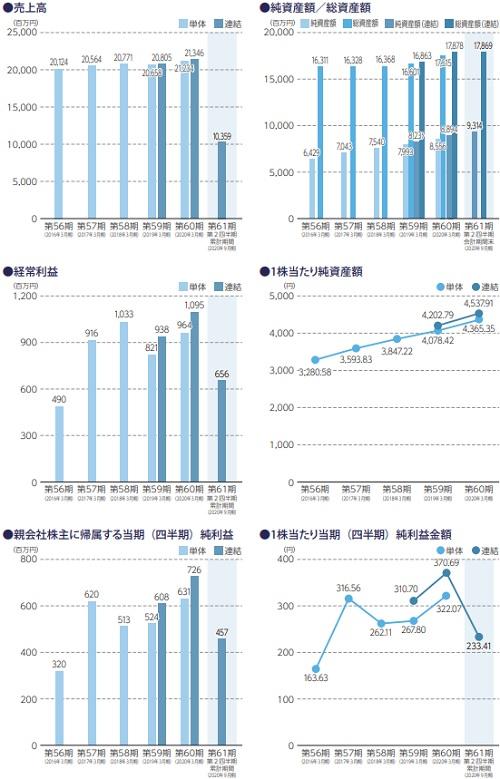 SANEI(サンエイ)IPOの業績