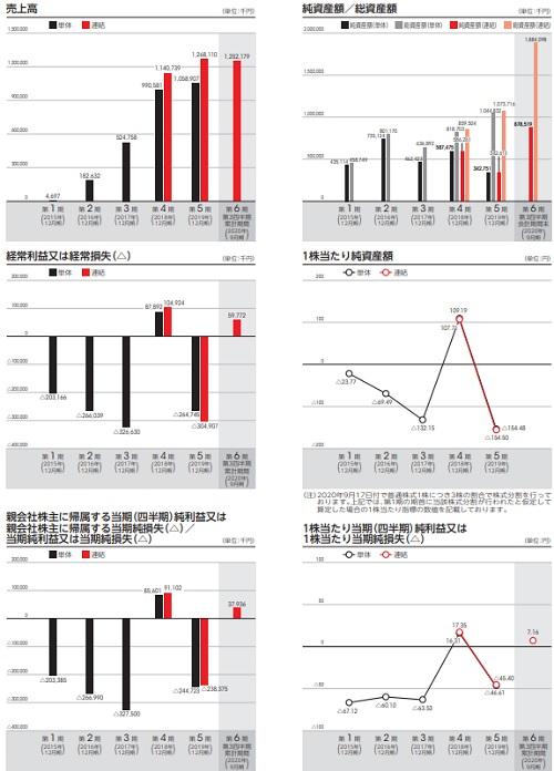 ENECHANGE(エネチェンジ)IPOの業績