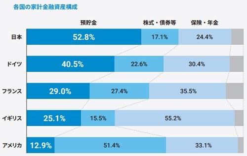ウェルスナビ(7342)IPO国別家計金融資産構築データ