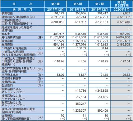 ファンペップ(4881)IPOの業績