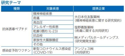 ファンペップ(4881)IPOの研究テーマ