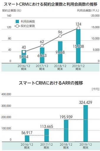 ビートレンド(4020)IPO利用会員数の推移とCRMにおけるARRの推移