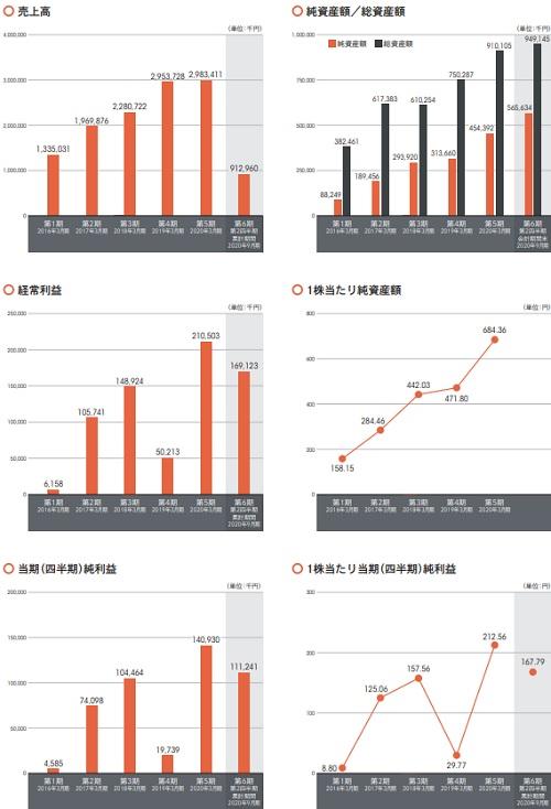 インバウンドテック(7031)IPOの業績