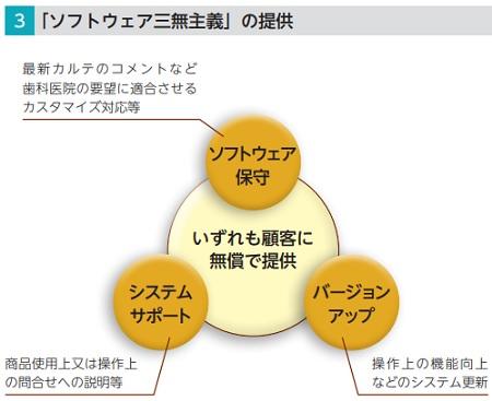 東和ハイシステム(4172)IPOのソフトウェア