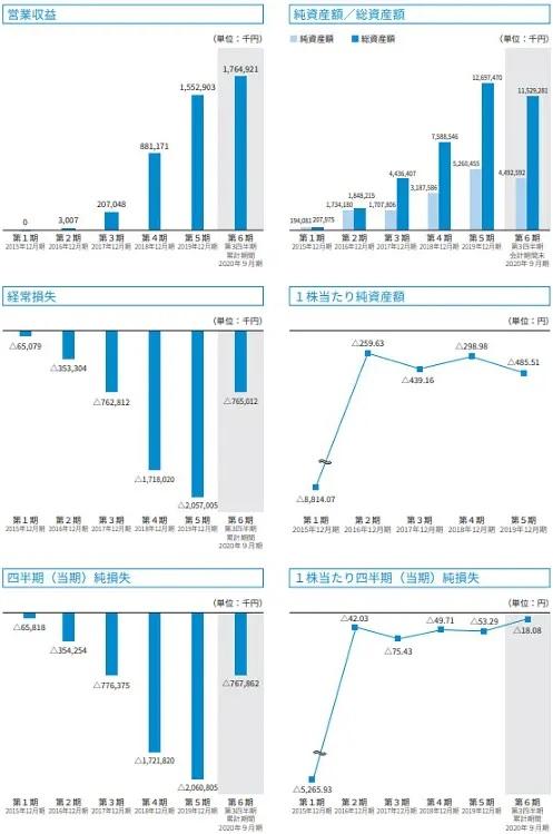 ウェルスナビ(7342)IPOの業績