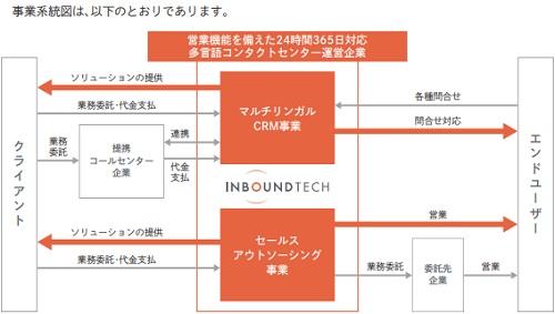 インバウンドテック(7031)IPO事業内容
