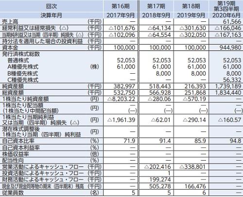 クリングルファーマ(4884)IPOの業績