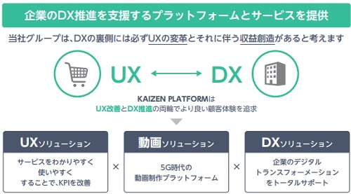 Kaizen Platform(カイゼンプラットフォーム)IPOの事業イメージ