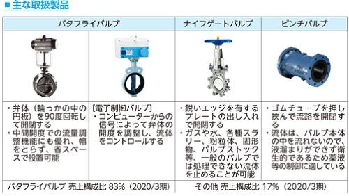オーケーエム(6229)IPOの主力製品