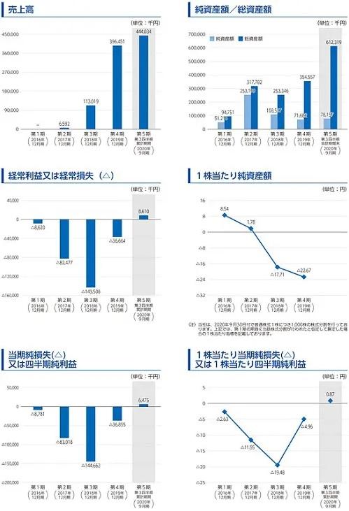 スタメン(4019)IPOの業績