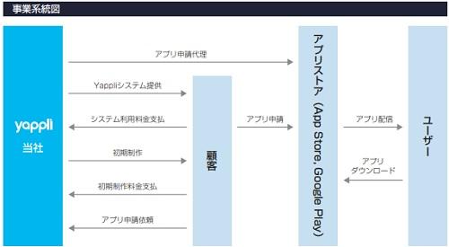 ヤプリ(4168)IPOの事業系統図