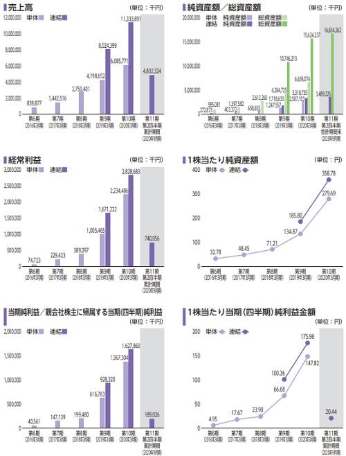 Fast Fitness Japan(7092)IPOの業績