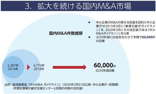 オンデック(7360)IPOのM&A件数