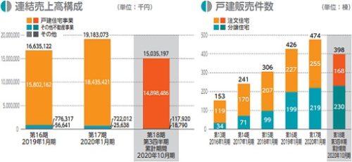 アールプランナー(2983)IPOの連結売上構成と戸建て販売件数