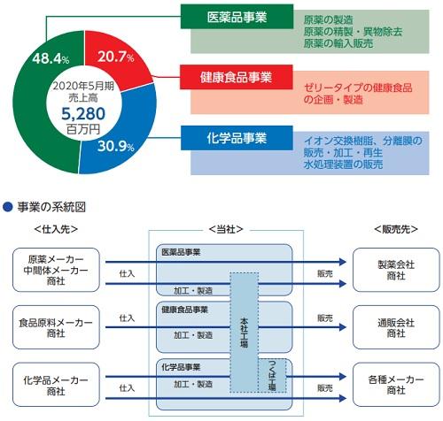 室町ケミカル(4885)IPOの事業系統図と事業別売上