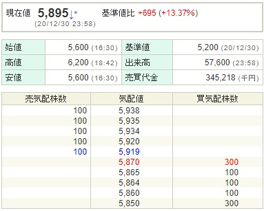 株価 キャピタル アジア pts 開発
