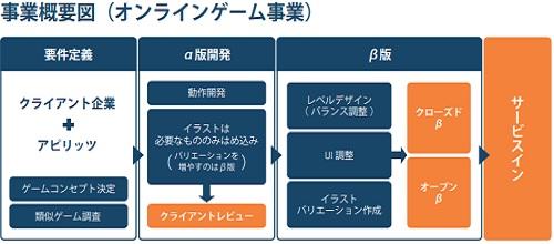 アピリッツ(4174)IPOのオンラインゲーム事業
