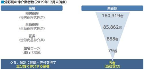 ブロードマインド(7343)IPOの分野別仲介業者数