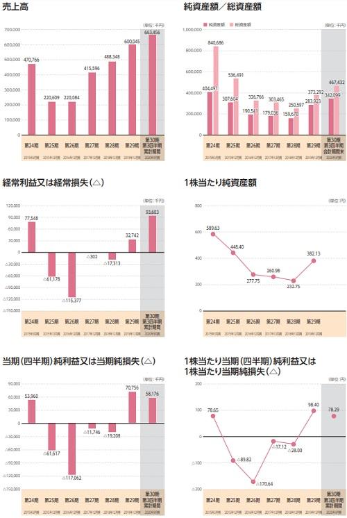 ベビーカレンダー(7363)IPOの業績