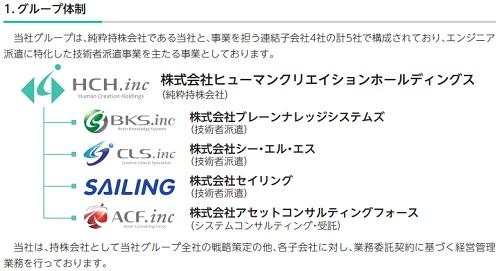 ヒューマンクリエイションホールディングス(7361)IPOのグループ企業と子会社