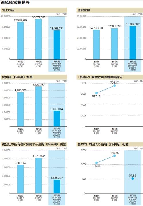 ウイングアーク1st(4432)IPOの業績