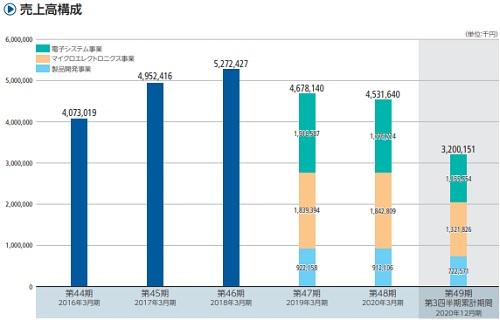シキノハイテックIPOの売上構成比