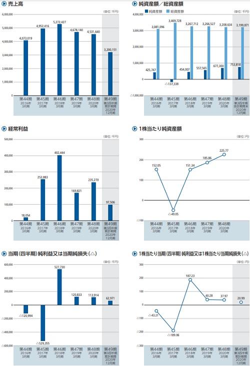 シキノハイテック(6614)IPOの業績