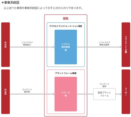 シェアリングイノベーションズIPOの事業系統図