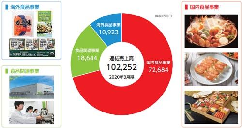 紀文食品(2933)IPOの事業別売上高
