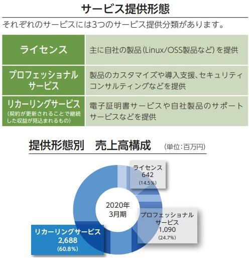 サイバートラスト(4498)IPOのサービス形態と売上高構成