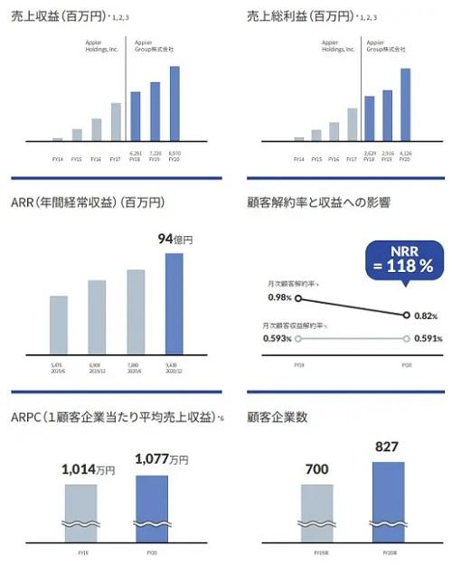 Appier Group(エイピアグループ)IPOの業績