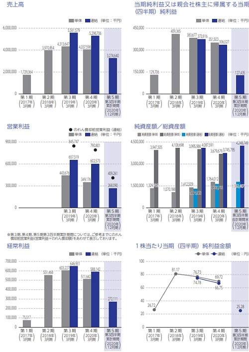 セルム(7367)IPOの業績と事業内容