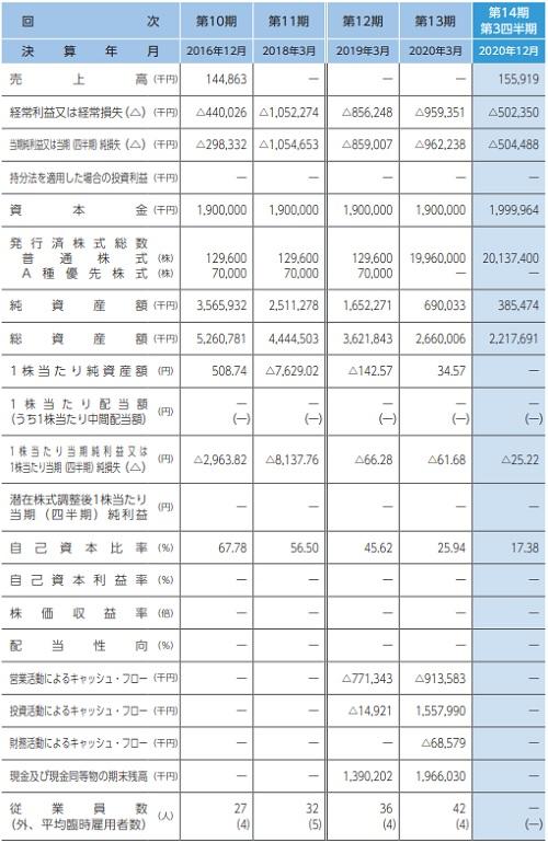 ステラファーマ(4888)IPOの業績