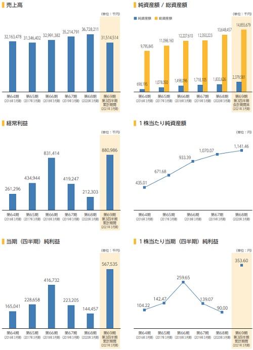 アイスコ(7698)IPOの業績