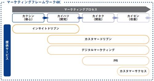 ネオマーケティング(4196)IPOのマーケティングプロセス