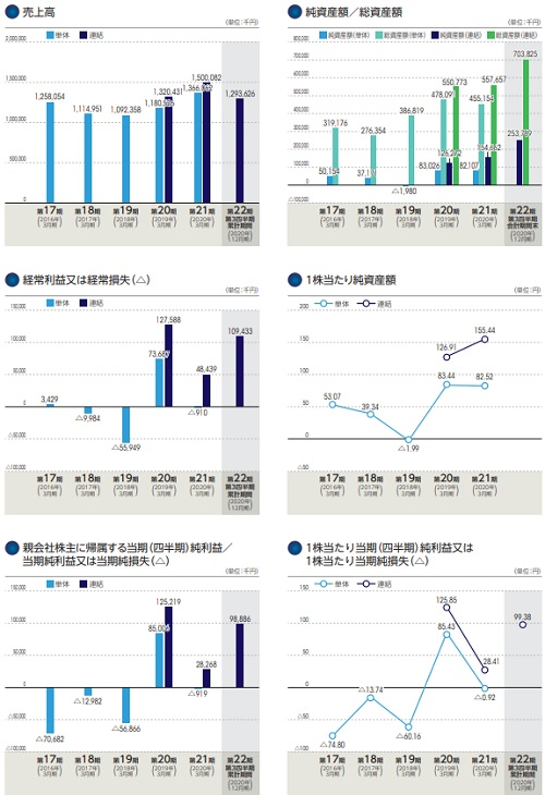 ディマージシェア(4195)IPOの業績