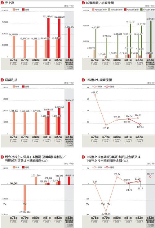 紀文食品(2933)IPOの業績