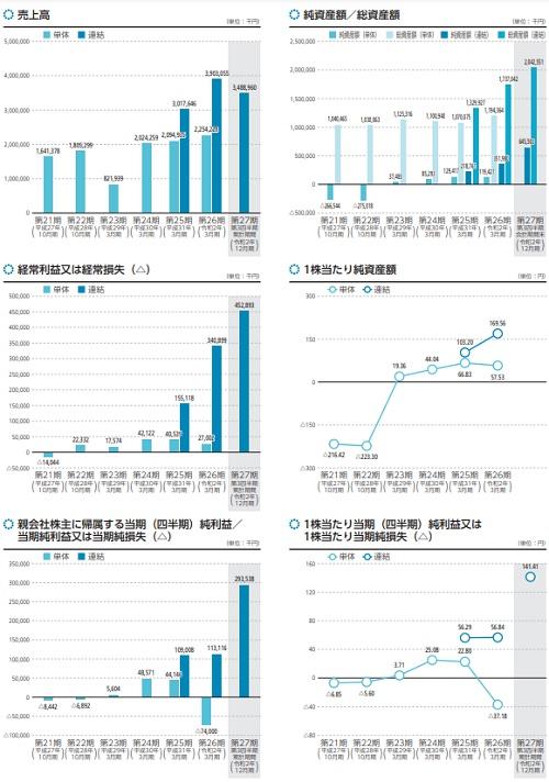 ファブリカコミュニケーションズ(4193)IPOの業績