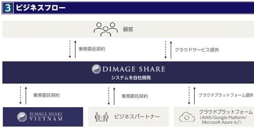 ディマージシェア(4195)IPOのビジネスフロー