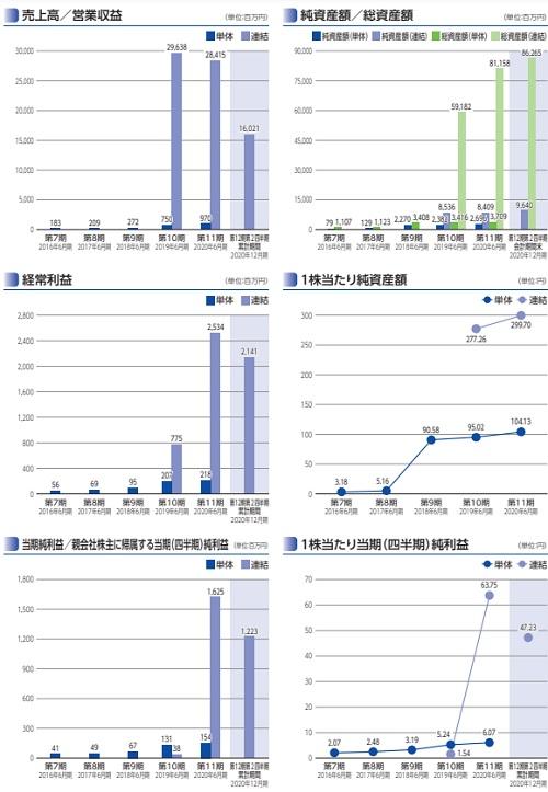テスホールディングス(5074)IPOの業績