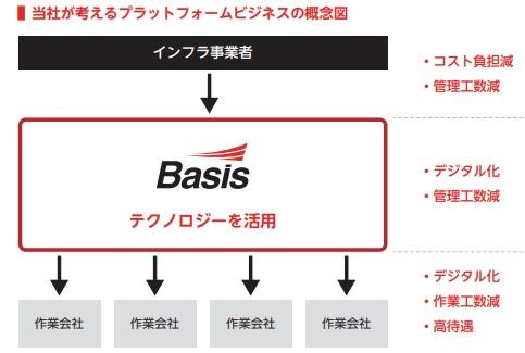 ベイシス(4068)IPOのビジネス