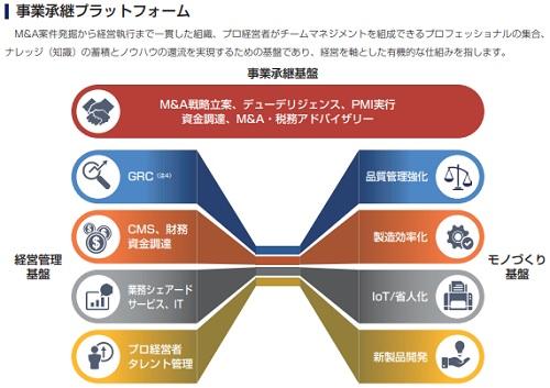 セレンディップ・ホールディングス(7318)IPOの事業継承プラットフォーム