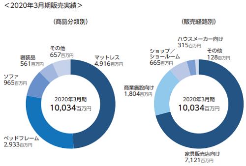 ドリームベッド(7791)IPOの2020年3月期販売実績