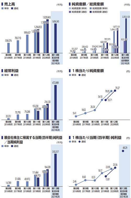 アイドマ・ホールディングス(7373)IPOの業績