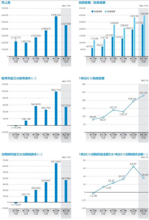 アルマード(4932)IPOの業績