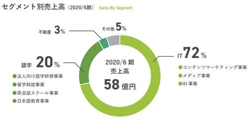 全研本社(7371)IPOセグメント別売上