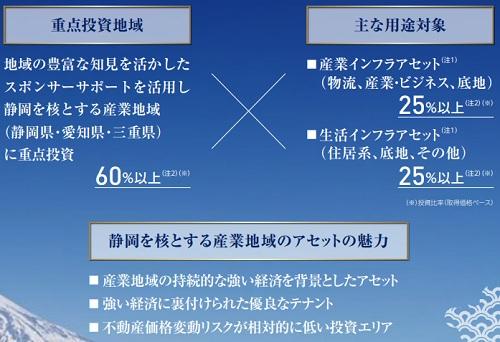 東海道リート投資法人(2989)IPOの業績