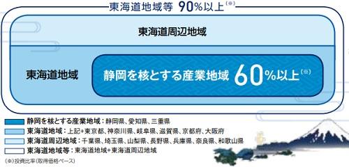 東海道リート投資法人(2989)IPOは静岡に投資をしている
