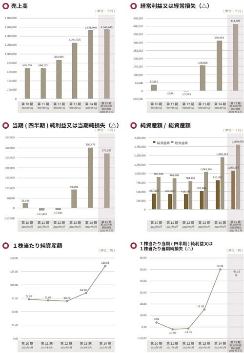 Enjin(エンジン)IPOの業績